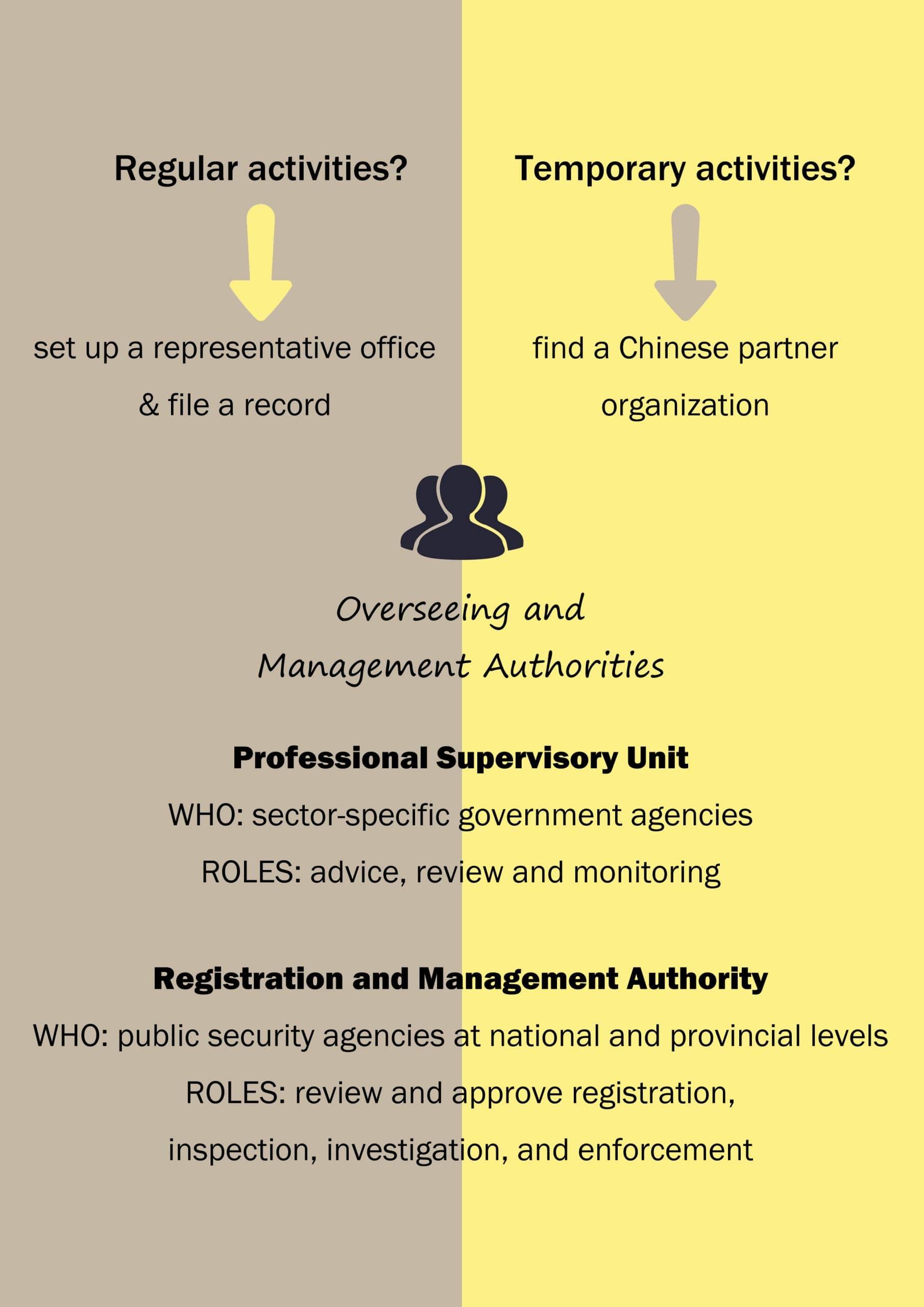 6-authorities